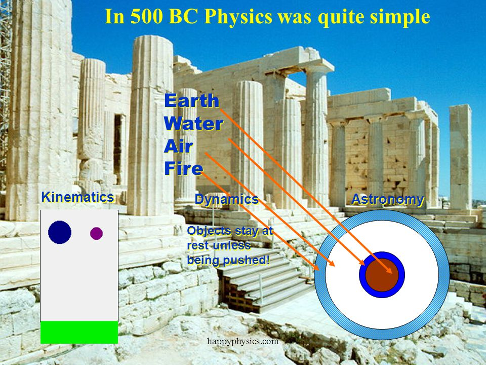 In 500 BC Physics was quite simple