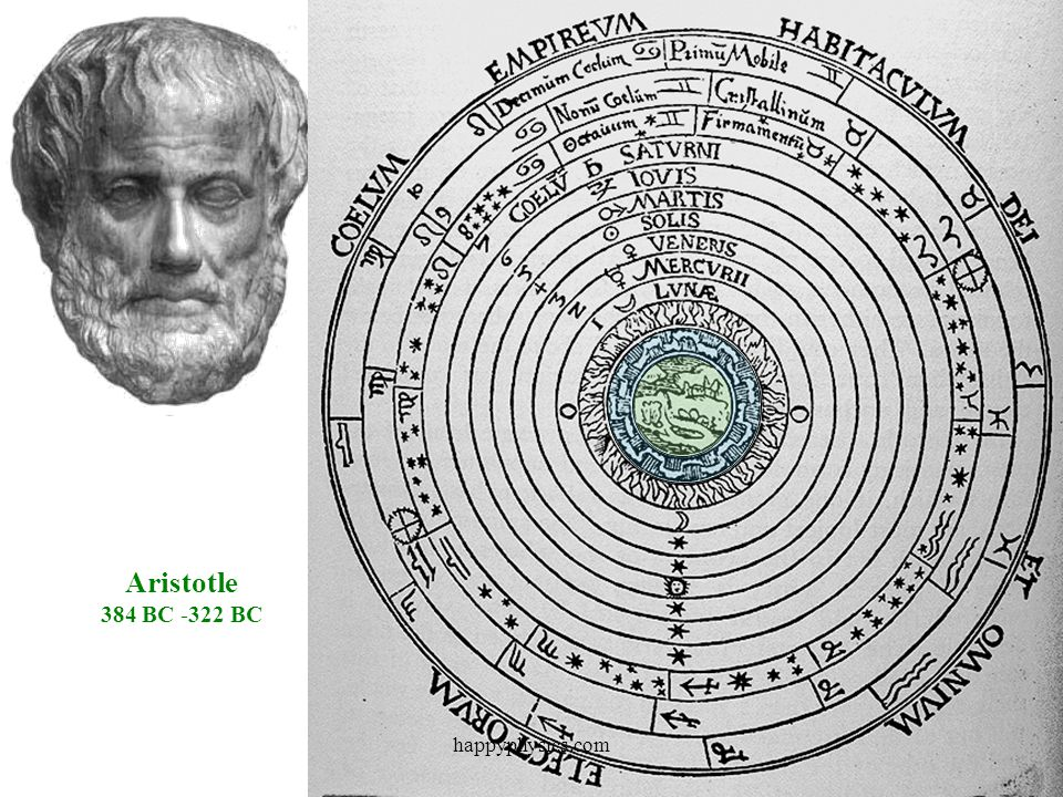 Aristotle 384 BC -322 BC happyphysics.com