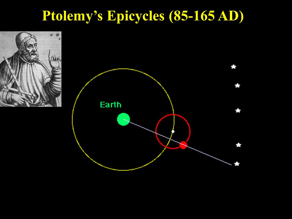 Ptolemy's Epicycles (85-165 AD)