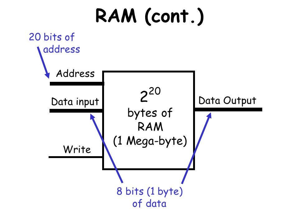 RAM (cont.) 220 bytes of RAM (1 Mega-byte) 20 bits of address Address