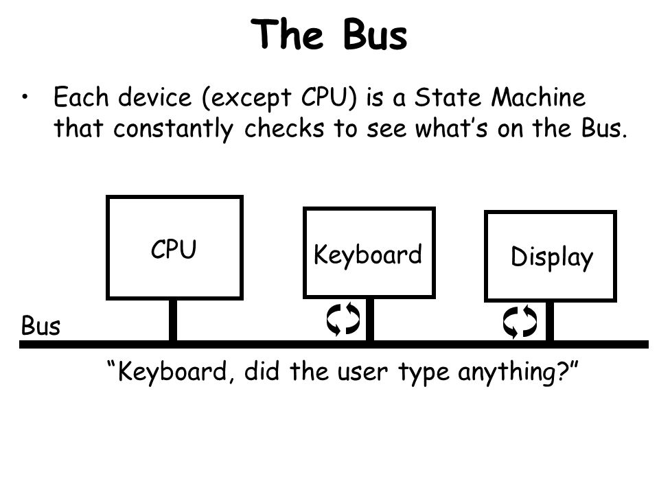 The Bus Each device (except CPU) is a State Machine that constantly checks to see what's on the Bus.