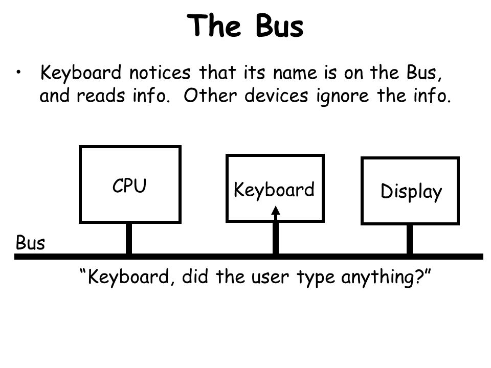 The Bus Keyboard notices that its name is on the Bus, and reads info. Other devices ignore the info.