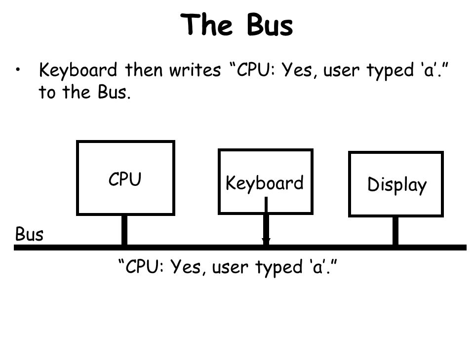 The Bus Keyboard then writes CPU: Yes, user typed 'a'. to the Bus.