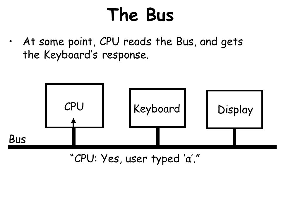 The Bus At some point, CPU reads the Bus, and gets the Keyboard's response. CPU. Keyboard. Display.