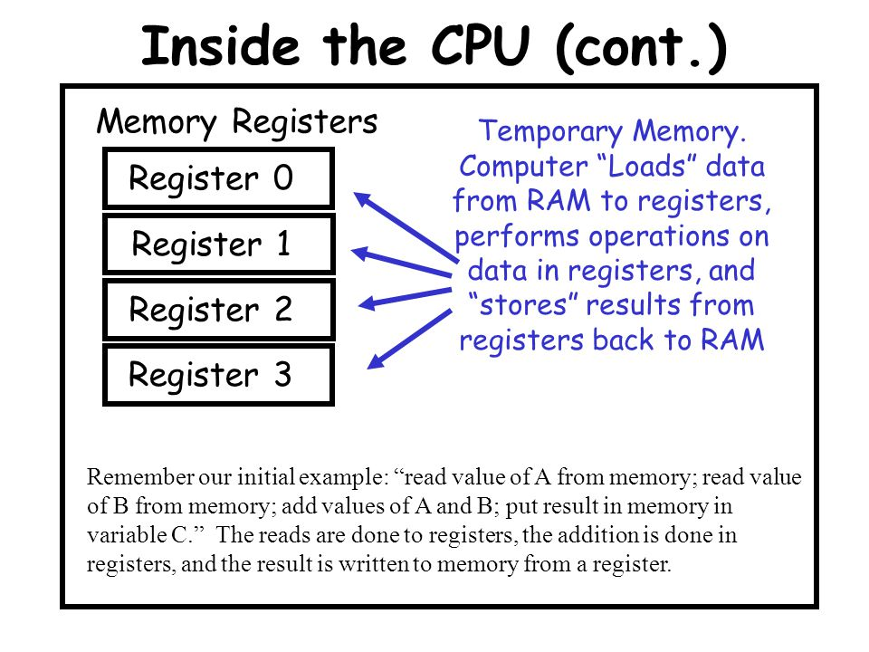 Inside the CPU (cont.) Memory Registers Register 0 Register 1