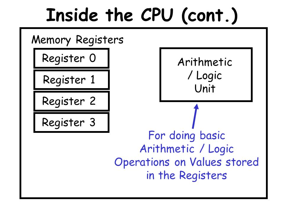 Inside the CPU (cont.) Memory Registers Register 0