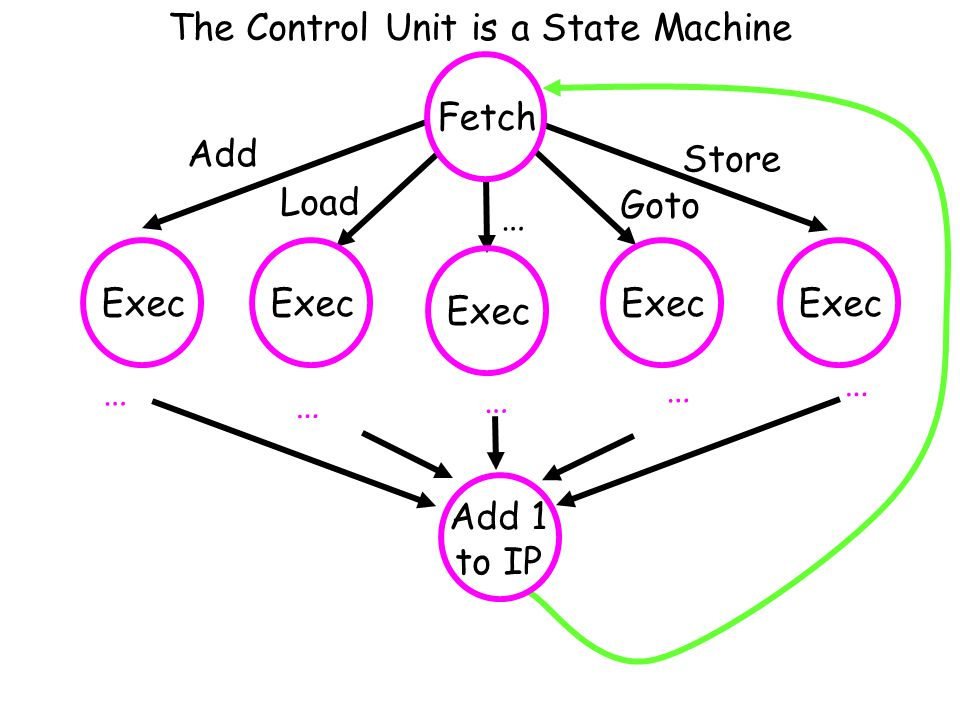 The Control Unit is a State Machine