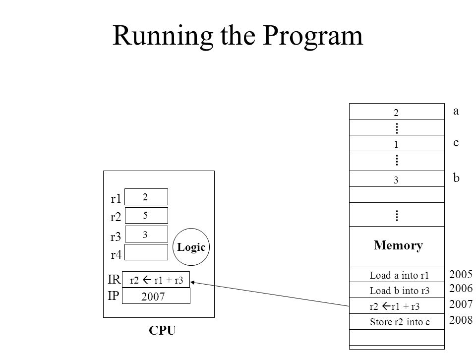Running the Program a c b r1 r2 r3 Memory r4 IR IP CPU Logic 2005 2006