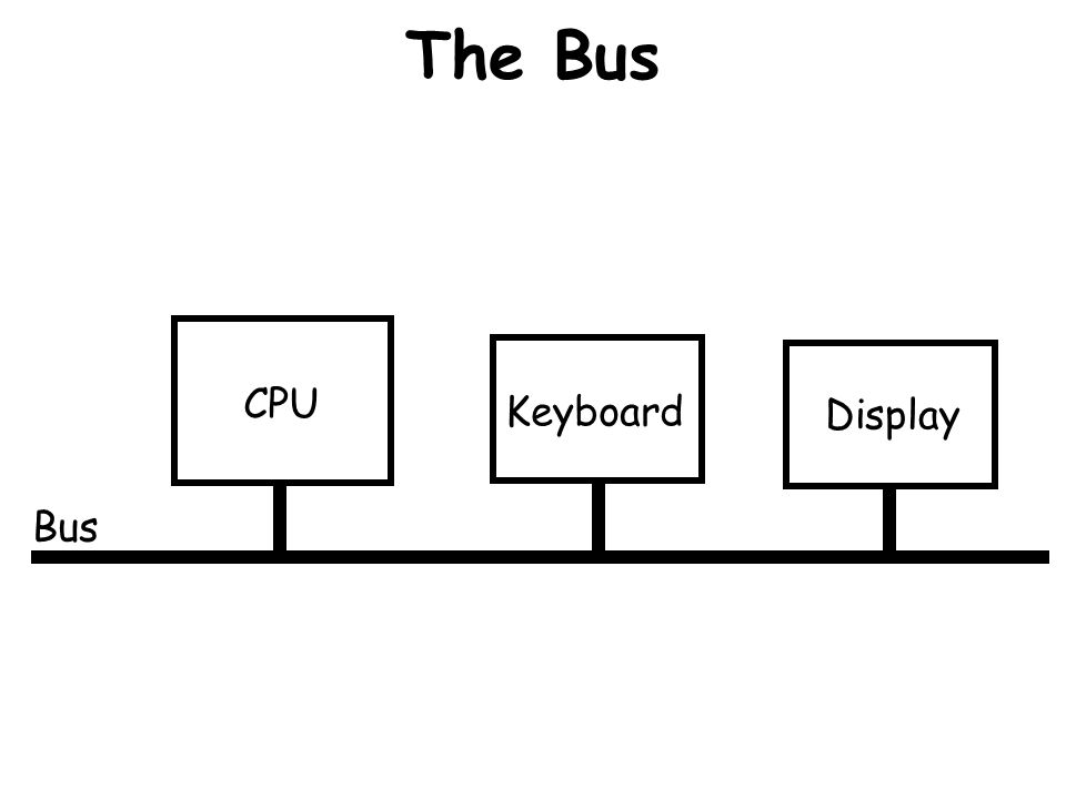 The Bus CPU Keyboard Display Bus