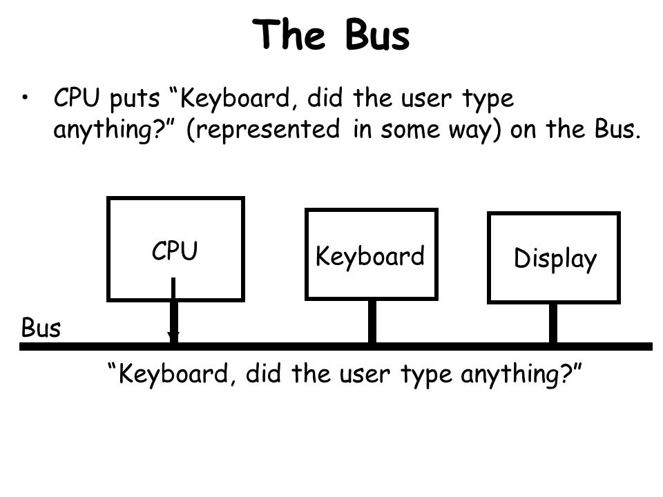 The Bus CPU puts Keyboard, did the user type anything (represented in some way) on the Bus. CPU.
