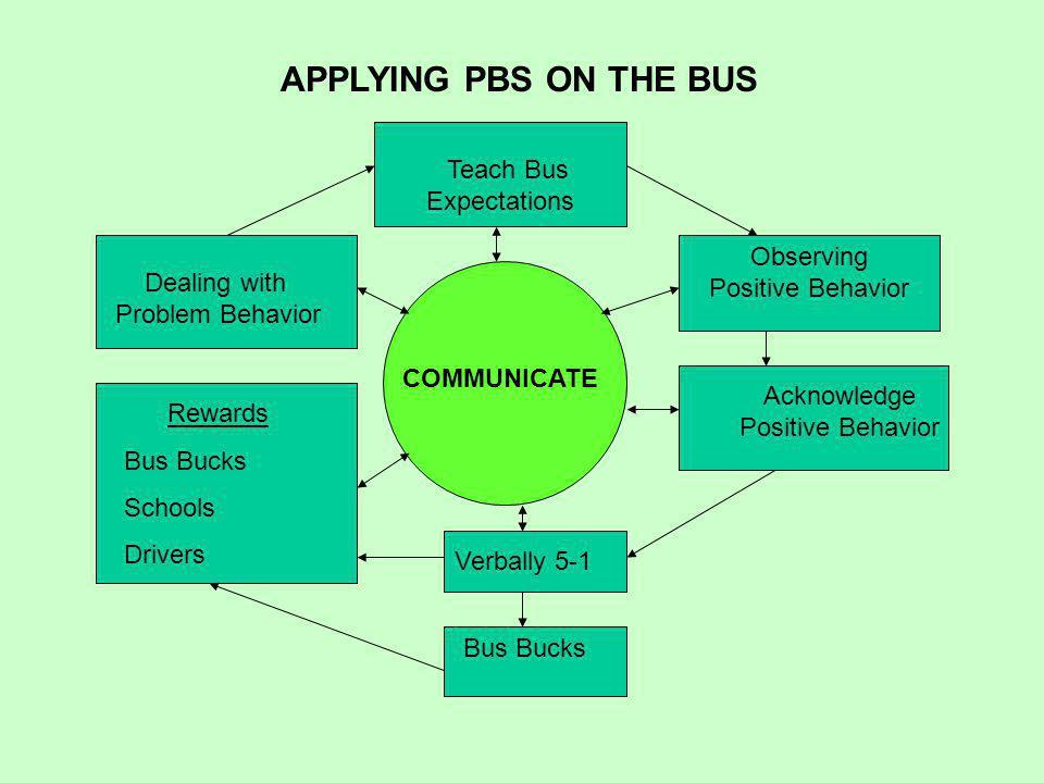 Teach Bus Expectations