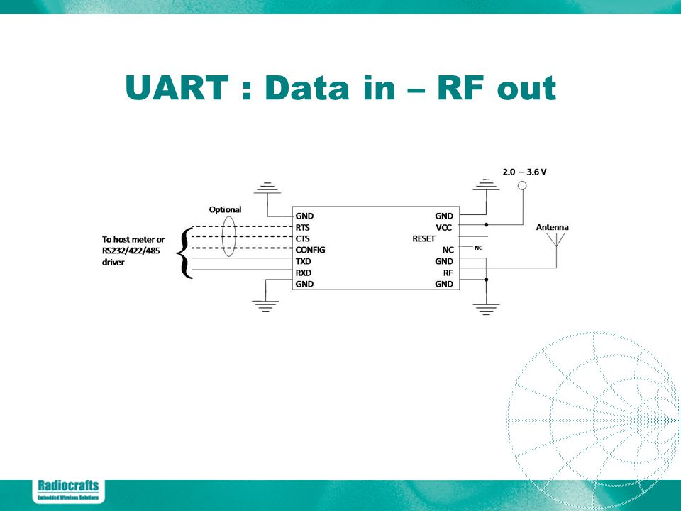 UART : Data in – RF out