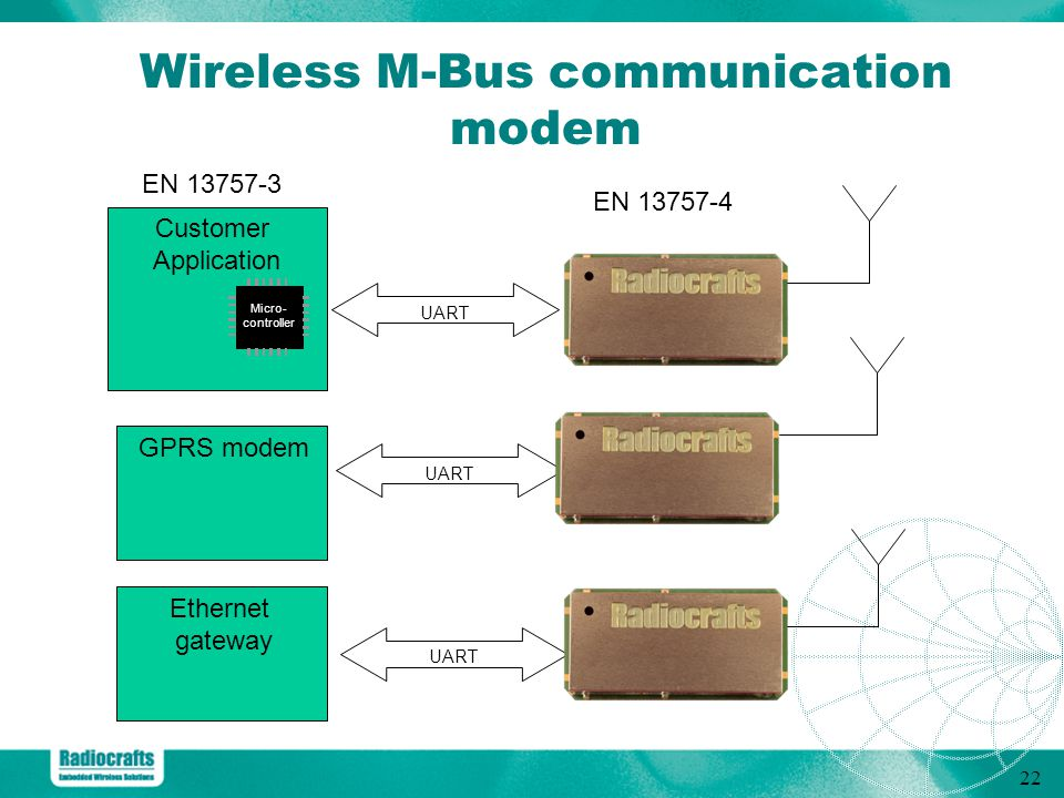 Wireless M-Bus communication modem