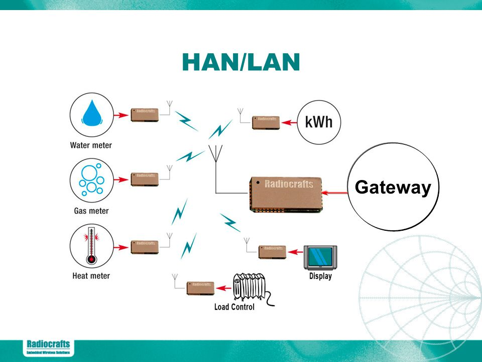 HAN/LAN Gateway Home area network