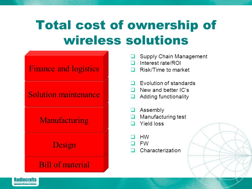 Total cost of ownership of wireless solutions
