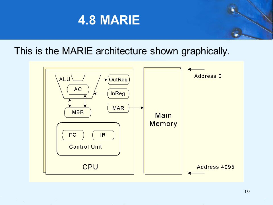 4.8 MARIE This is the MARIE architecture shown graphically.