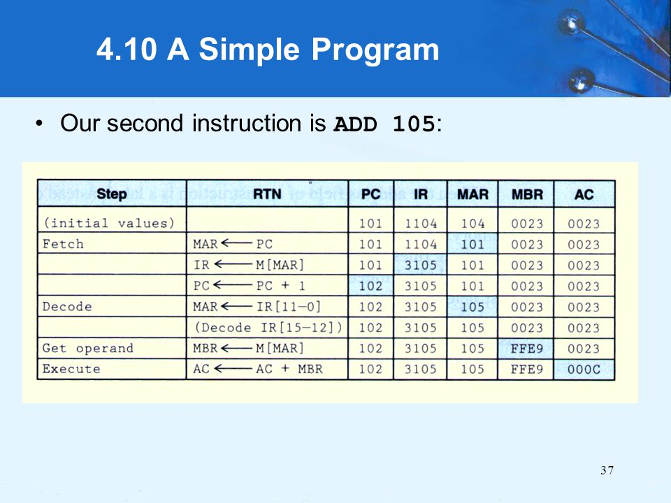 4.10 A Simple Program Our second instruction is ADD 105: