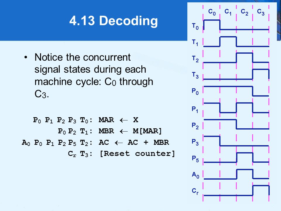 4.13 Decoding Notice the concurrent signal states during each machine cycle: C0 through C3. P0 P1 P2 P3 T0: MAR  X.