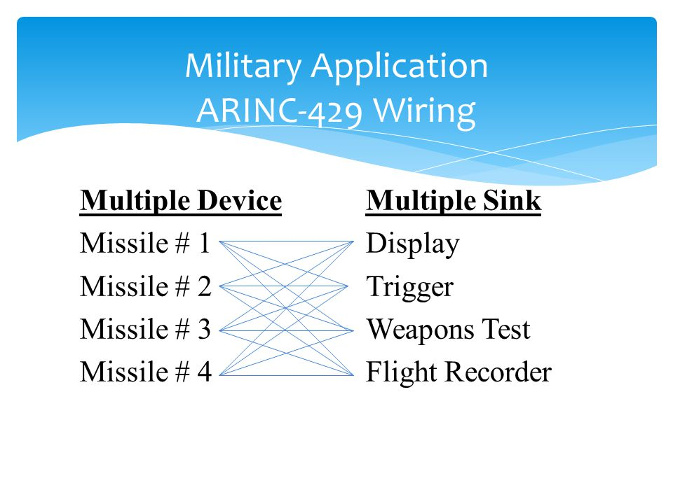 Military Application ARINC-429 Wiring