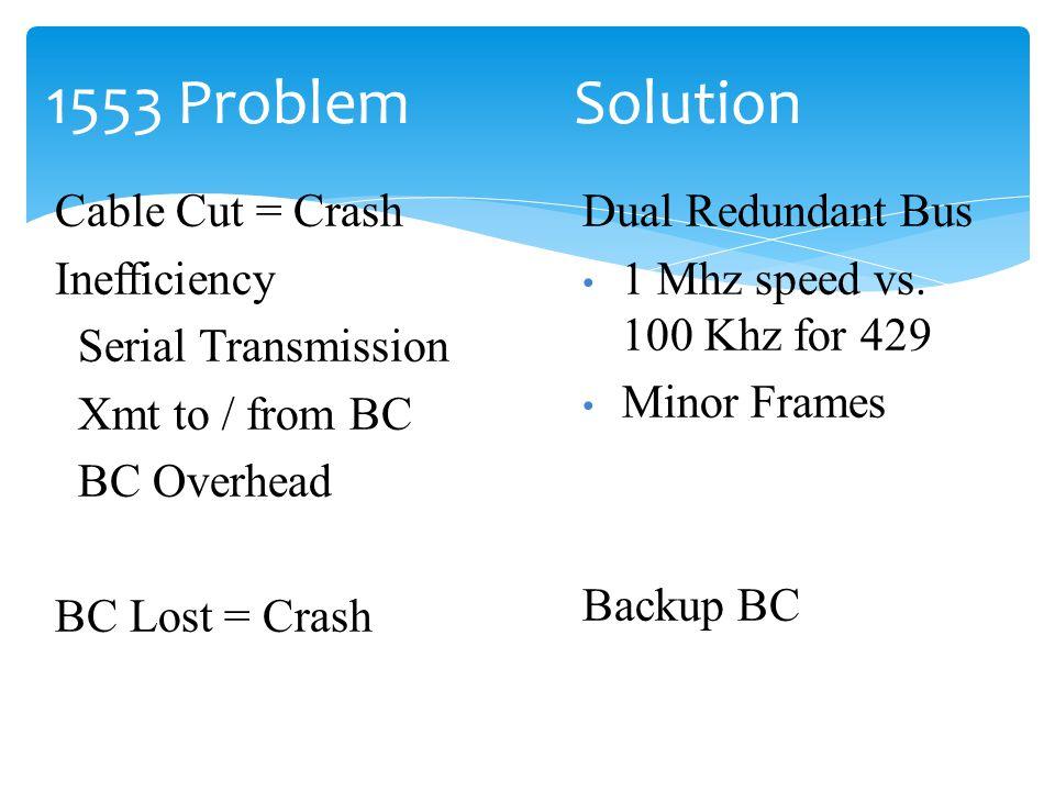1553 Problem Solution Cable Cut = Crash Inefficiency