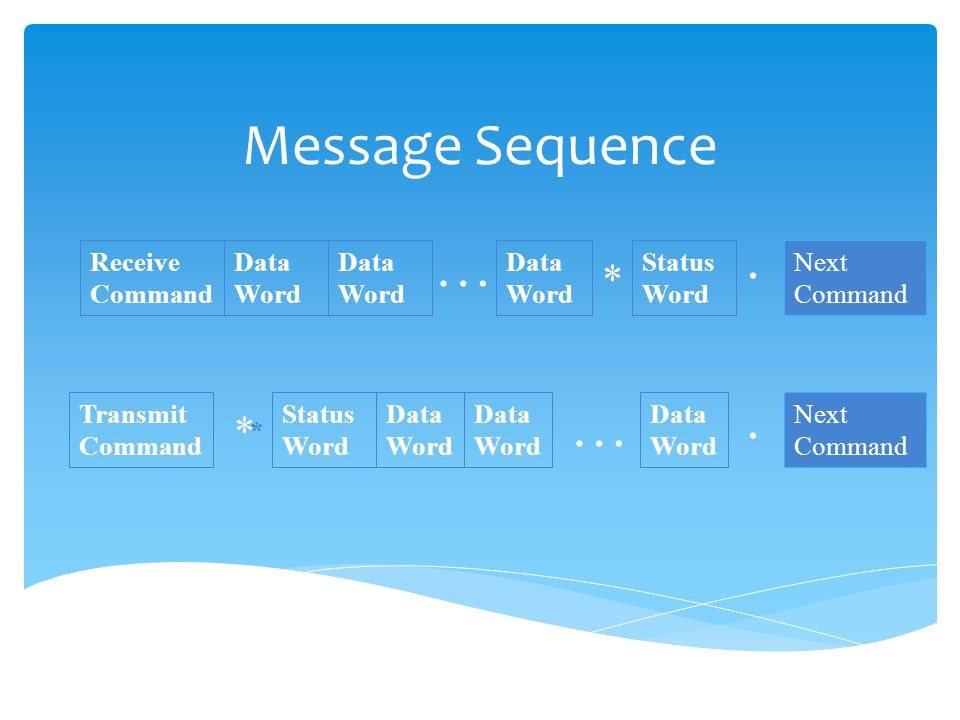 Message Sequence . … . … * * Receive Command Data Word Data Word
