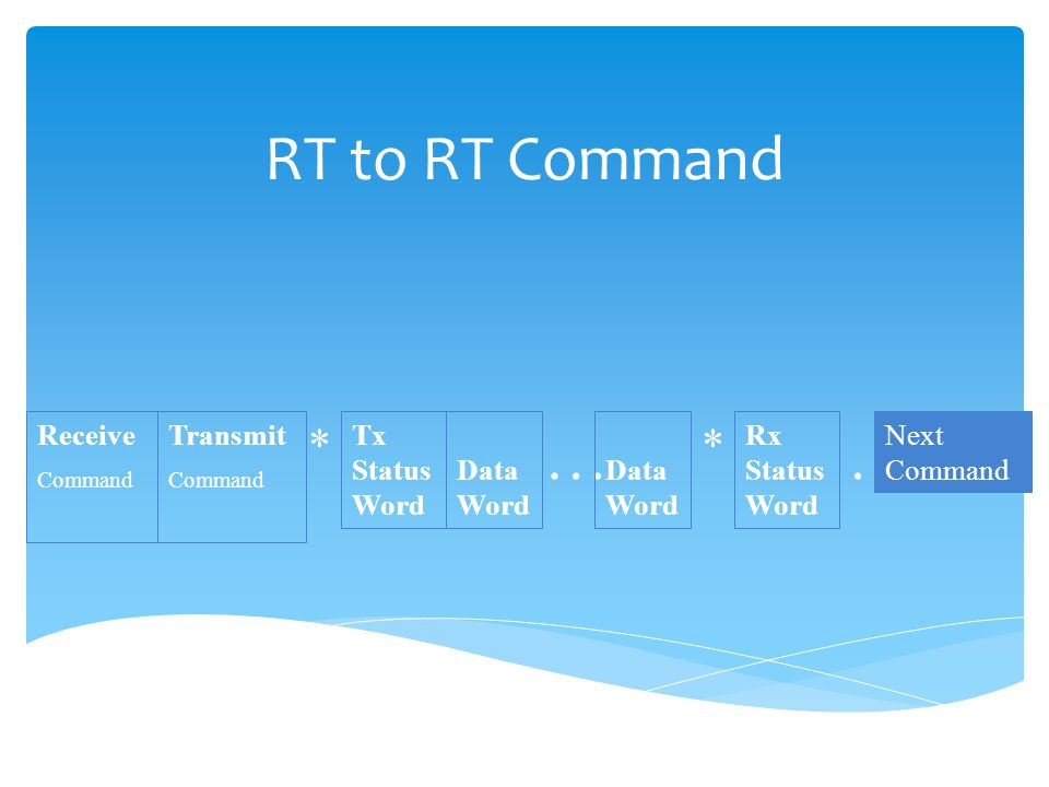 RT to RT Command … . * * Receive Transmit Tx Status Word Data Word