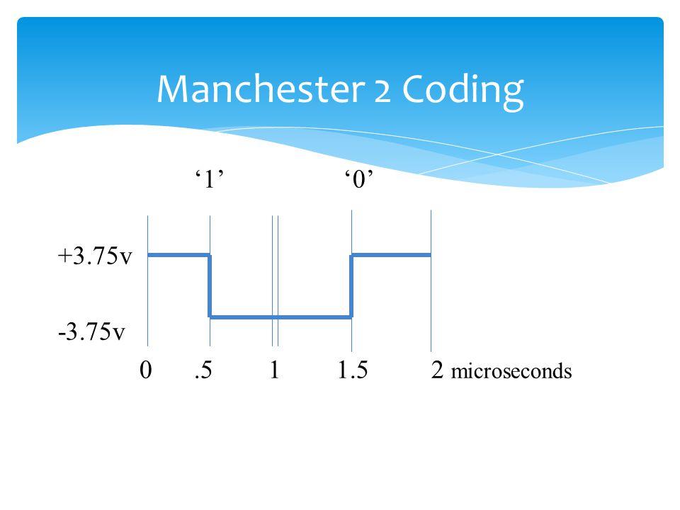 Manchester 2 Coding '1' '0' +3.75v -3.75v 0 .5 1 1.5 2 microseconds