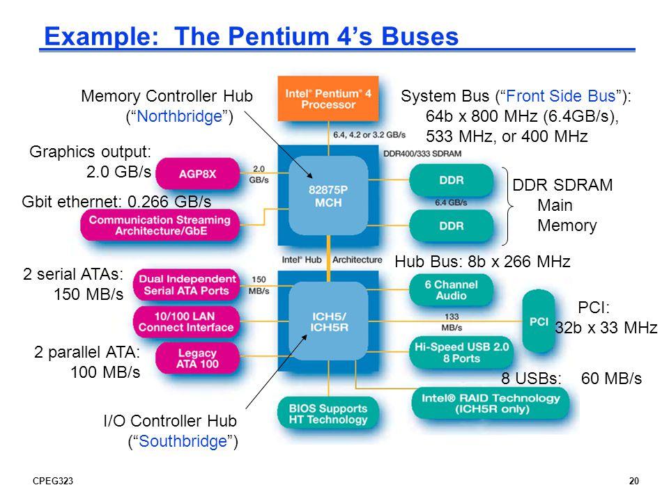 Example: The Pentium 4's Buses