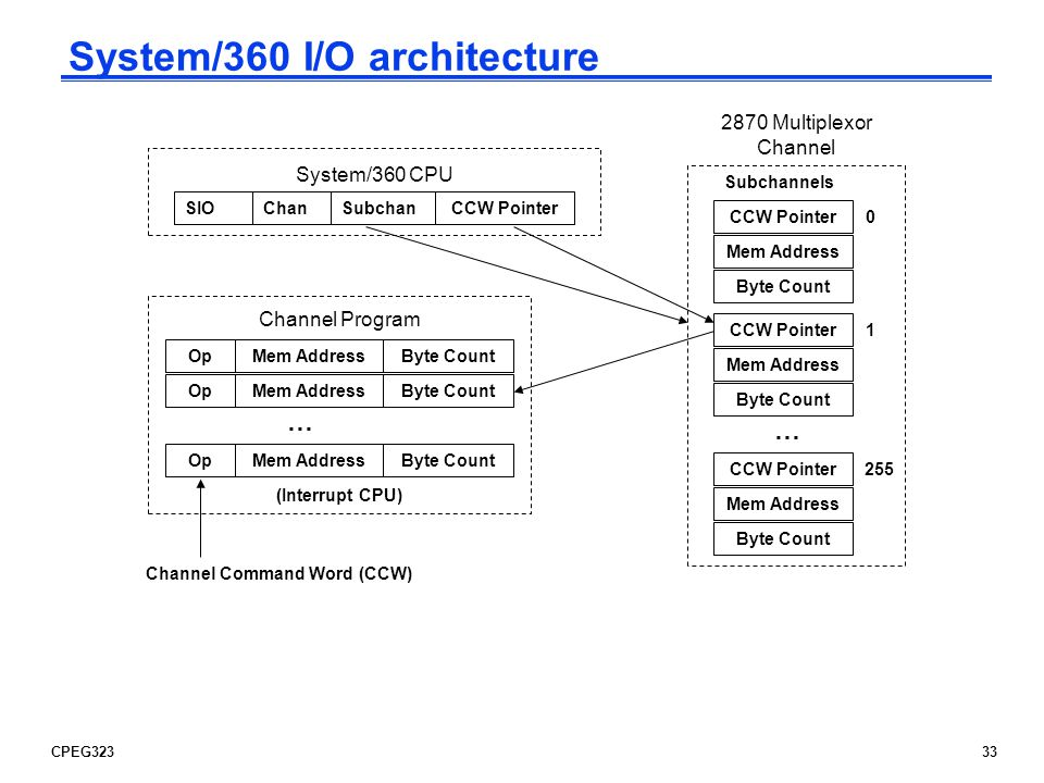 System/360 I/O architecture