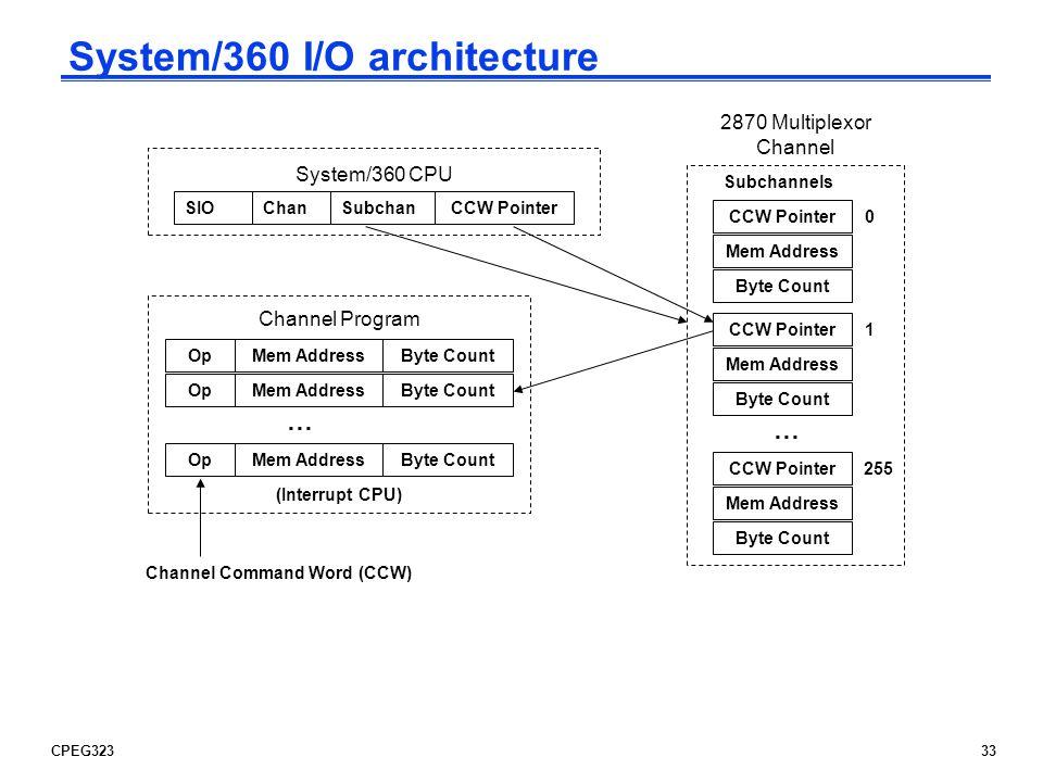System/360 I/O architecture