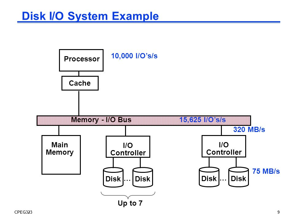 Disk I/O System Example