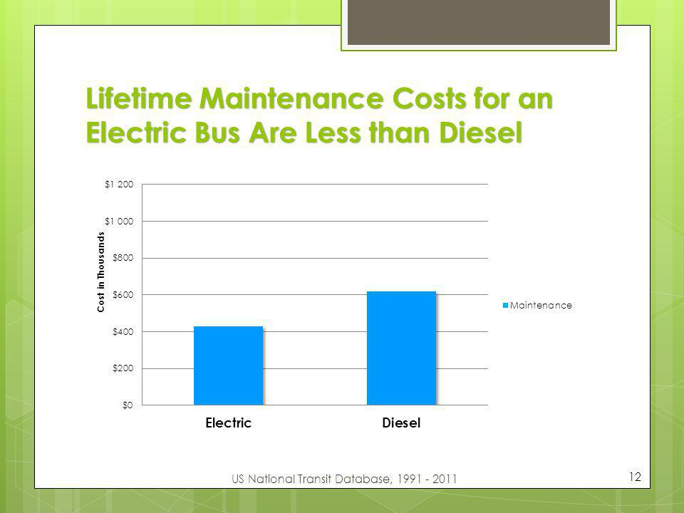 Lifetime Maintenance Costs for an Electric Bus Are Less than Diesel