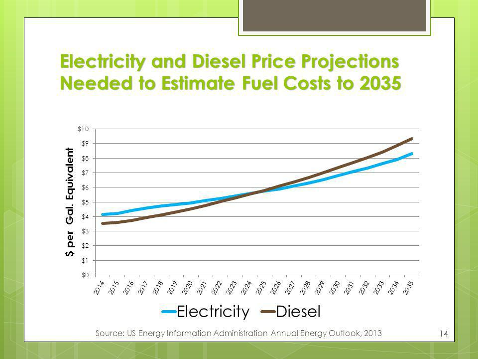 Electricity and Diesel Price Projections Needed to Estimate Fuel Costs to 2035