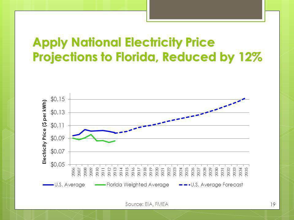 Apply National Electricity Price Projections to Florida, Reduced by 12%