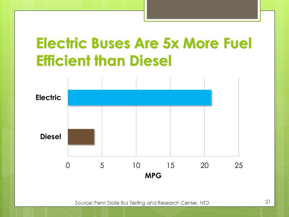 Electric Buses Are 5x More Fuel Efficient than Diesel