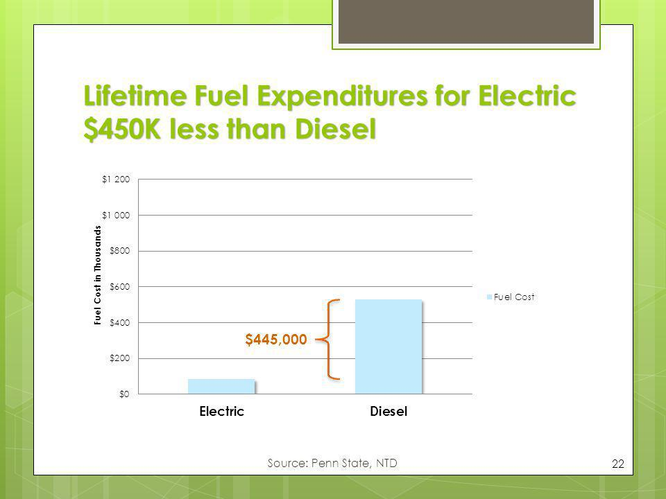 Lifetime Fuel Expenditures for Electric $450K less than Diesel