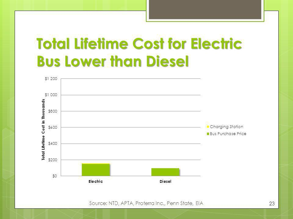 Total Lifetime Cost for Electric Bus Lower than Diesel