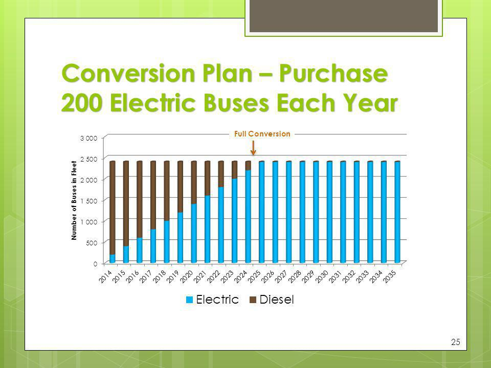Conversion Plan – Purchase 200 Electric Buses Each Year