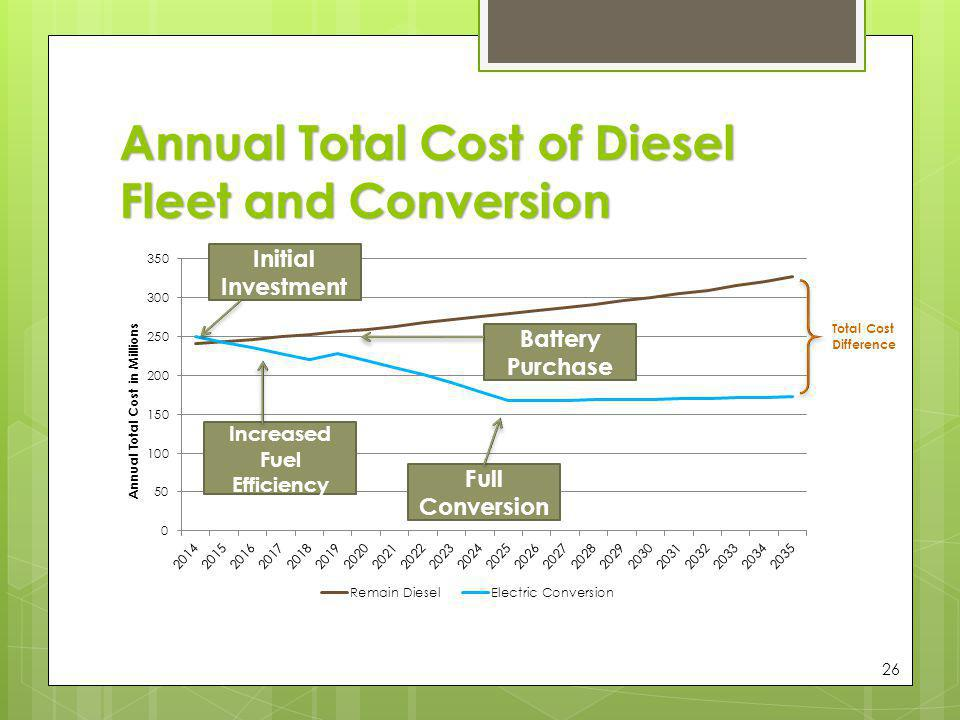 Annual Total Cost of Diesel Fleet and Conversion