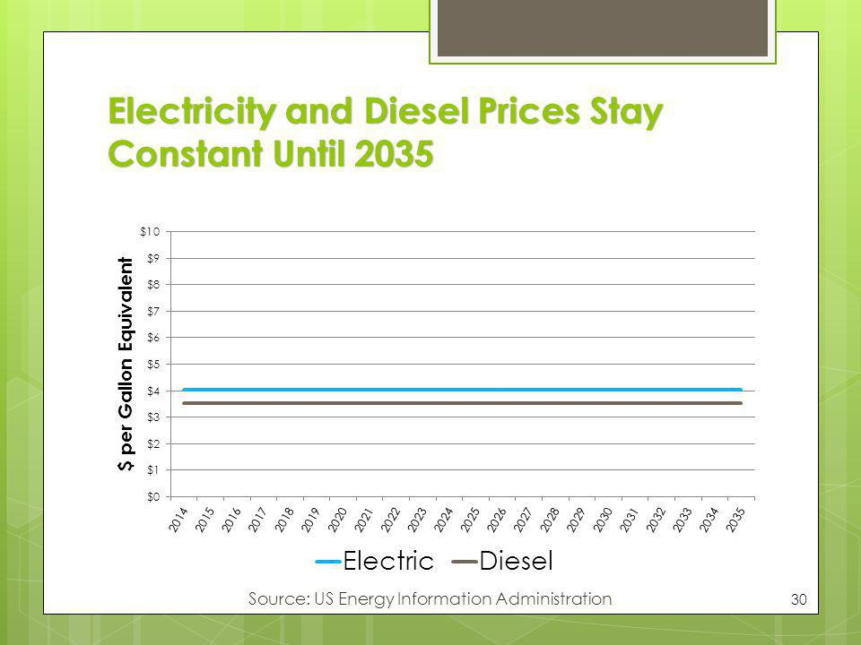 Electricity and Diesel Prices Stay Constant Until 2035