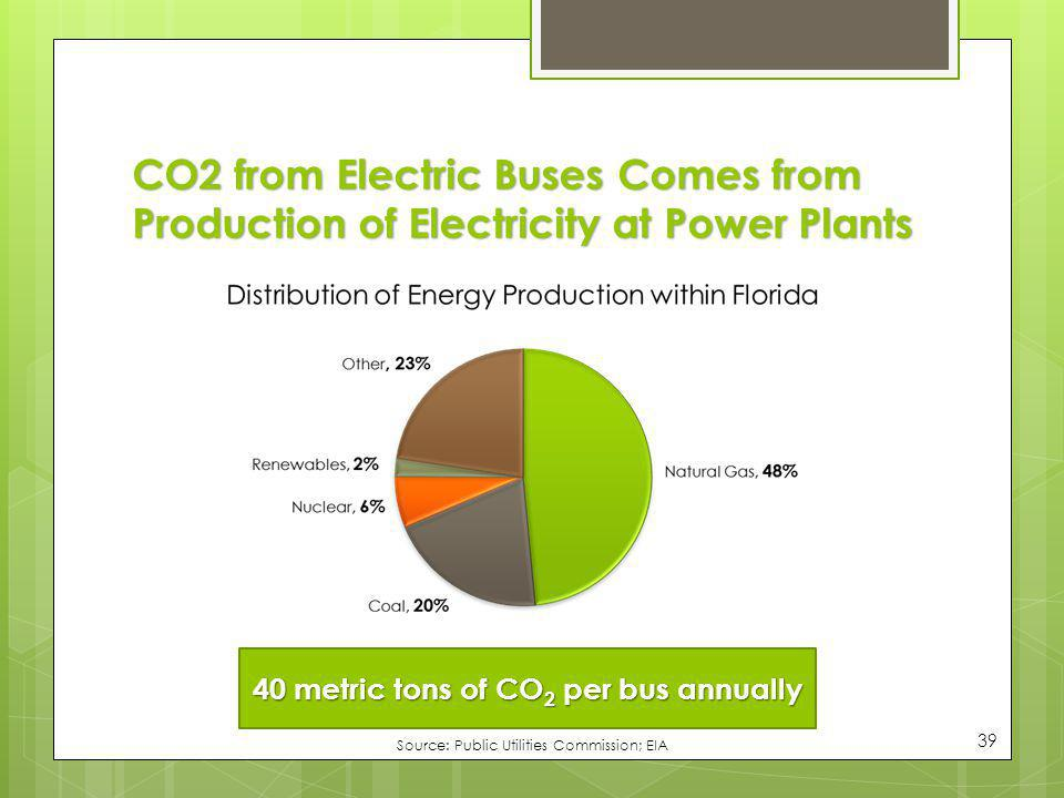 40 metric tons of CO2 per bus annually