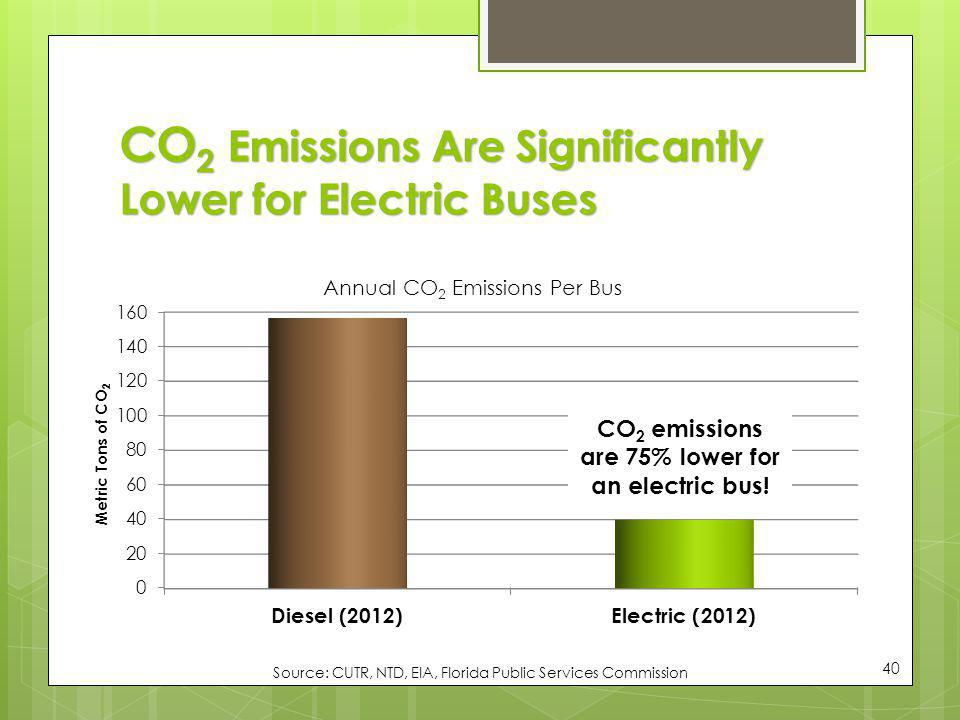 CO2 Emissions Are Significantly Lower for Electric Buses