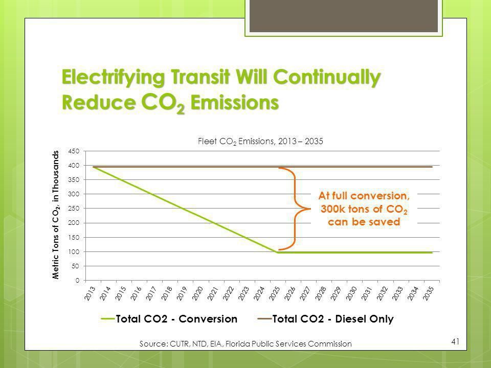 Electrifying Transit Will Continually Reduce CO2 Emissions