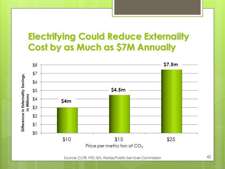 Electrifying Could Reduce Externality Cost by as Much as $7M Annually