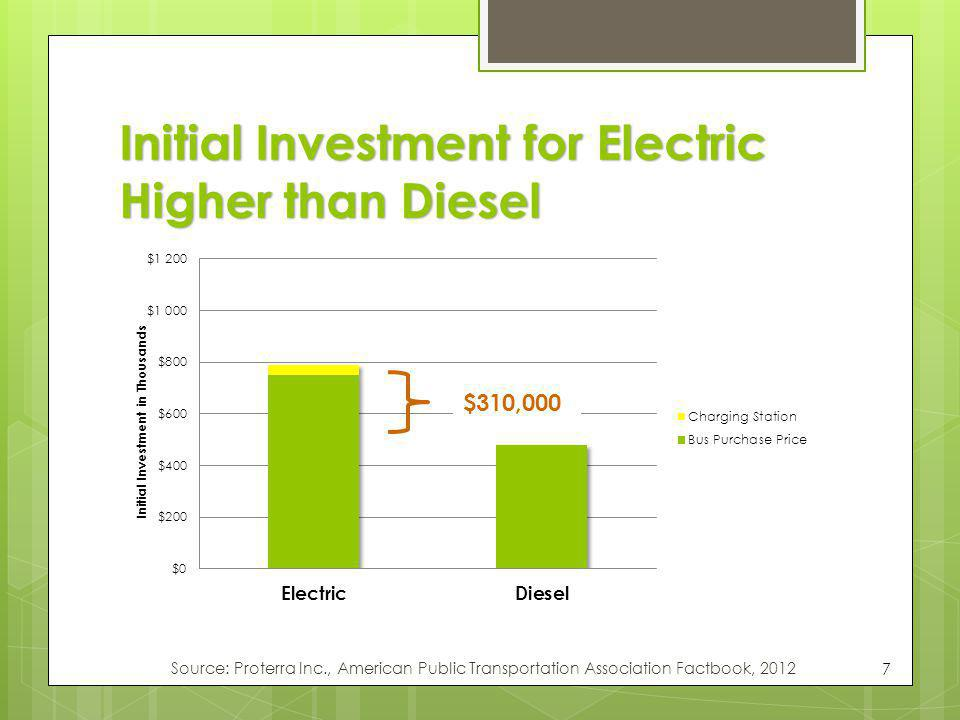 Initial Investment for Electric Higher than Diesel