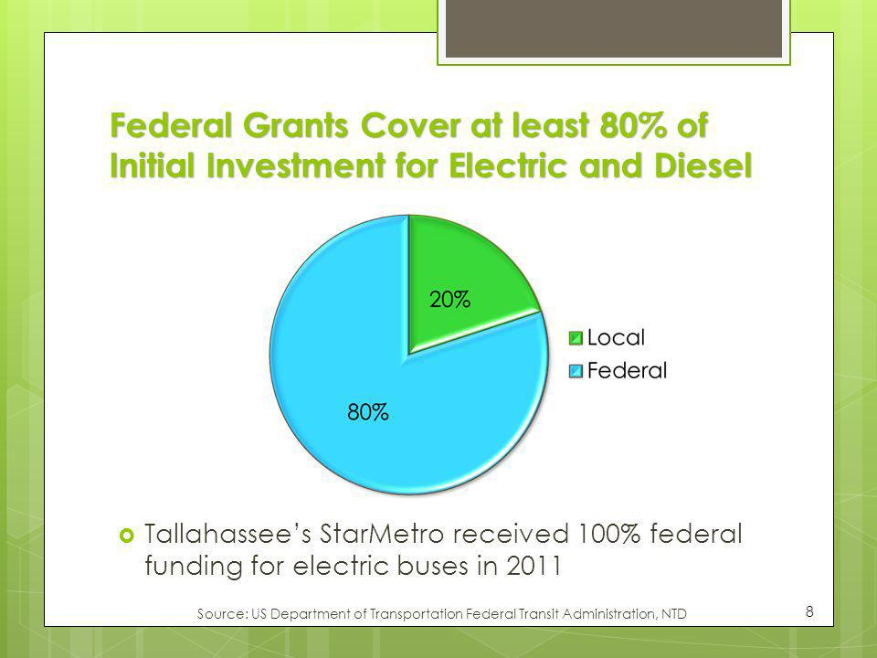 Federal Grants Cover at least 80% of Initial Investment for Electric and Diesel