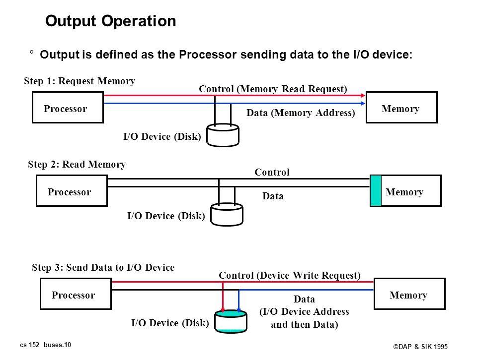 Output Operation Output is defined as the Processor sending data to the I/O device: Step 1: Request Memory.