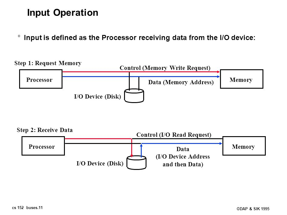 Input Operation Input is defined as the Processor receiving data from the I/O device: Step 1: Request Memory.