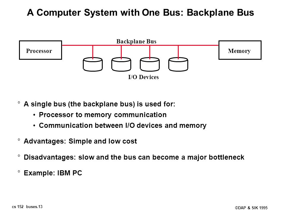 A Computer System with One Bus: Backplane Bus