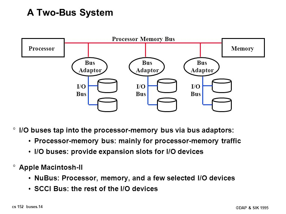 A Two-Bus System Processor Memory Bus. Processor. Memory. Bus. Adaptor. Bus. Adaptor. Bus. Adaptor.